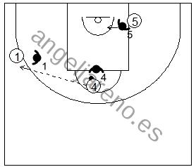 Gráfico de baloncesto que recoge ejercicios de juego en el poste bajo en un 3x3 con un jugador perimetral, un poste alto con balón y un poste bajo dos interiores
