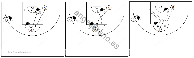 Gráficos de baloncesto que recogen ejercicios de juego en el poste bajo en un 3x3 con un jugador perimetral y dos interiores jugando sin balón