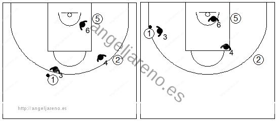 Gráficos de baloncesto que recogen ejercicios de juego en el perímetro con un 3x3 real con dos jugadores perimetrales y uno interior