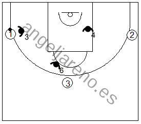 Gráfico de baloncesto que recoge ejercicios de juego en el perímetro con un 3x3 real