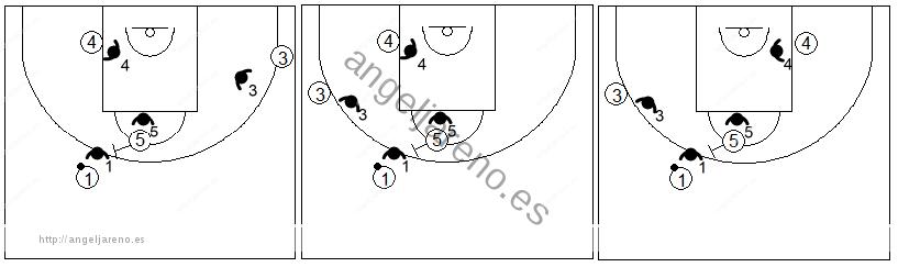 Gráficos de baloncesto que recogen ejercicios de juego con el bloqueo directo central en un 4x4 con dos jugadores perimetrales y dos interiores y opciones