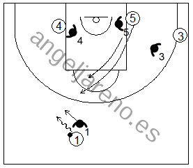 Gráfico de baloncesto que recoge ejercicios de juego con el bloqueo directo central en un 4x4 con dos jugadores perimetrales y dos interiores