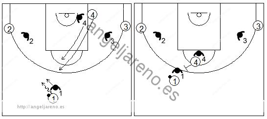 Gráficos de baloncesto que recogen ejercicios de juego con el bloqueo directo central en un 4x4 con dos jugadores perimetrales y uno interior
