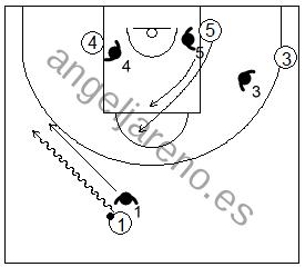 Gráfico de baloncesto que recoge ejercicios de juego con el bloqueo directo lateral en un 4x4 con dos jugadores perimetrales y dos interiores