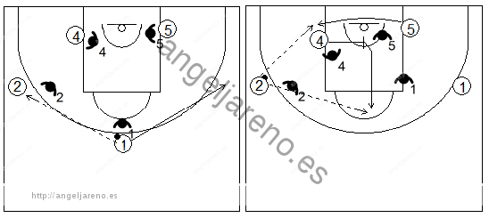 Gráficos de baloncesto que recogen ejercicios de juego en el poste bajo en un 4x4 con dos jugadores perimetrales y dos interiores bloqueándose entre ellos en la línea de fondo