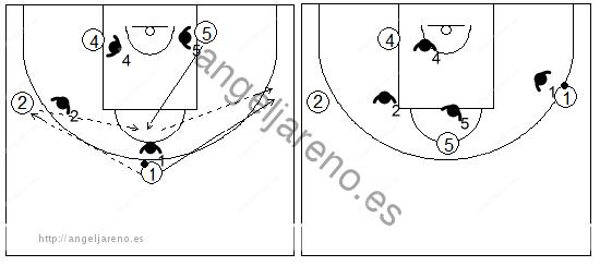 Gráficos de baloncesto que recogen ejercicios de juego en el poste bajo en un 4x4 con dos jugadores perimetrales y dos interiores con cambio de lado del balón