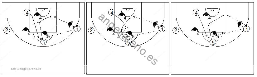 Gráficos de baloncesto que recogen ejercicios de juego en el poste bajo en un 4x4 con dos jugadores perimetrales y dos interiores jugando sin balón
