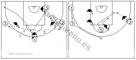 Gráficos de baloncesto que recogen ejercicios de juego en el poste bajo en un 4x4 con tres jugadores perimetrales y uno interior en el poste alto cambiando el balón de lado