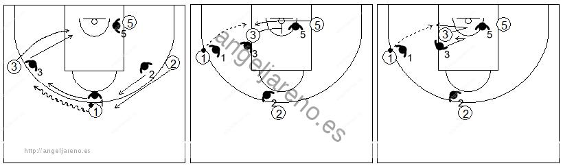 Gráficos de baloncesto que recogen ejercicios de juego en el poste bajo en un 4x4 con tres jugadores perimetrales y uno interior en el poste bajo recibiendo un bloqueo