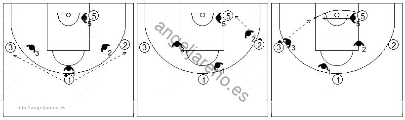 Gráficos de baloncesto que recogen ejercicios de juego en el poste bajo en un 4x4 con tres jugadores perimetrales y uno interior en el poste bajo