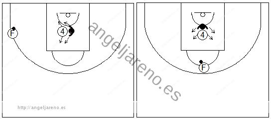 Gráficos de baloncesto que recogen ejercicios de juego en el poste bajo aguantando la posición en el interior de la zona