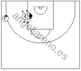Gráfico de baloncesto que recoge ejercicios de juego en el poste bajo aguantando la posición en el poste bajo