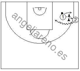 Gráfico de baloncesto que recogen ejercicios de juego en el perímetro atacando lejos del defensor