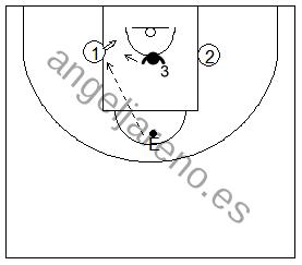 Gráfico de baloncesto que recoge ejercicios de juego en el perímetro en un ataque 2x1 en el interior de la zona tras pase del entrenador