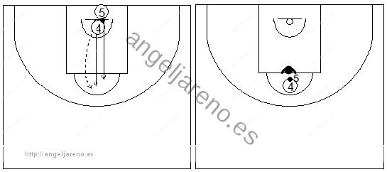 Gráficos de baloncesto que recogen ejercicios de juego en el poste bajo con un autopase y 1x1 previo bote en el poste alto