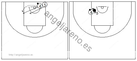 Gráficos de baloncesto que recogen ejercicios de juego en el poste bajo con un autopase y 1x1 previo bote en el poste bajo