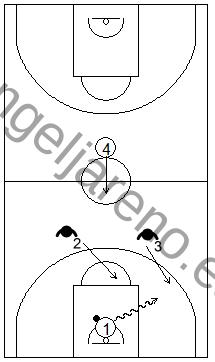 Gráfico de baloncesto que recoge ejercicios de bote con un atacante intentando batir a dos defensores en todo el campo con la ayuda de un compañero