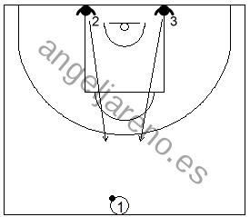 Gráfico de baloncesto que recoge ejercicios de bote con un atacante intentando batir a dos defensores