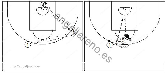 Gráficos de baloncesto que recogen ejercicios de juego con el bloqueo directo central en un 1x1 interior y un jugador perimetral con balón
