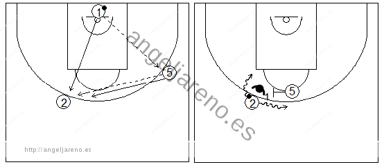 Gráficos de baloncesto que recogen ejercicios de juego con el bloqueo directo central en un 1x1 perimetral y un bloqueador
