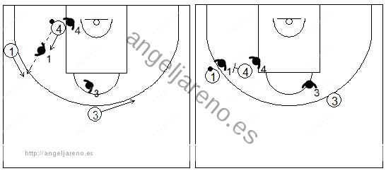 Gráficos de baloncesto que recogen ejercicios de juego con el bloqueo directo lateral en un 3x3 tras pasar el balón al poste bajo, con dos jugadores perimetrales y uno interior (1)