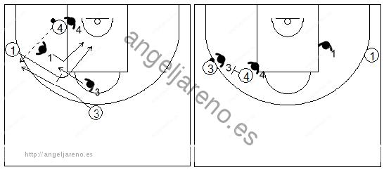 Gráficos de baloncesto que recogen ejercicios de juego con el bloqueo directo lateral en un 3x3 tras pasar el balón al poste bajo, con dos jugadores perimetrales y uno interior (2)