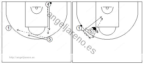 Gráficos de baloncesto que recogen ejercicios de juego con el bloqueo directo lateral en un 1x1 interior y un jugador perimetral con balón