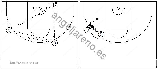 Gráficos de baloncesto que recogen ejercicios de juego con el bloqueo directo lateral en un 1x1 perimetral y un bloqueador