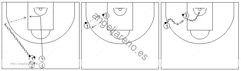 Gráficos de baloncesto que recogen ejercicios de bote con dos balones mirando al compañero que juega en el poste bajo