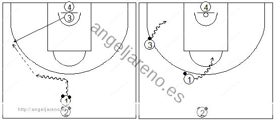 Gráficos de baloncesto que recogen ejercicios de bote con dos balones mirando al compañero que sale hacia el perímetro