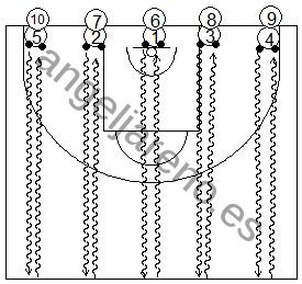 Gráfico de baloncesto que recoge ejercicios de bote con varias filas de jugadores botando con dos balones