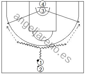 Gráfico de baloncesto que recoge ejercicios de bote con un balón mirando al compañero que se mueve hacia el perímetro
