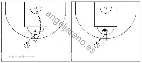 Gráficos de baloncesto que recogen ejercicios de bote en medio campo simulando una situación de juego (1)
