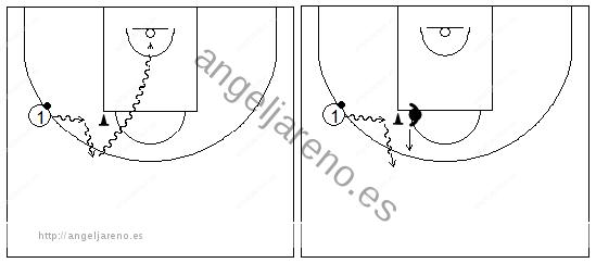 Gráficos de baloncesto que recogen ejercicios de bote en medio campo simulando una situación de juego (2)