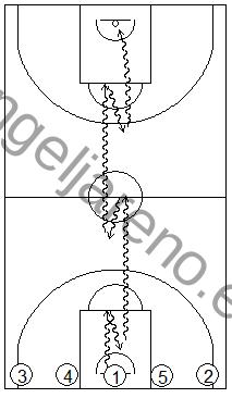 Gráfico de baloncesto que recoge ejercicios de bote en todo campo usando sus líneas como referencia