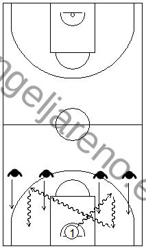 Gráfico de baloncesto que recoge ejercicios de bote en todo el campo contra una defensa que realiza un 2x1