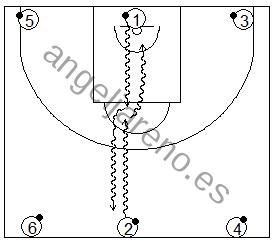 Gráfico de baloncesto que recoge ejercicios de bote cambiando de dirección para evitar el choque