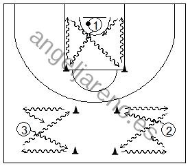 Gráfico de baloncesto que recoge ejercicios de bote donde se realiza un movimiento en X