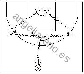 Gráfico de baloncesto que recoge ejercicios de bote lateral y frontal hacia la canasta