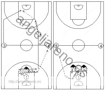 Gráfico de baloncesto que recoge ejercicios de bote con un atacante mirando hacia adelante a ambos lado del campo