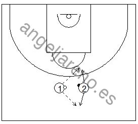 Gráfico de baloncesto que recoge ejercicios de bote pasando uno una pelota de tenis mientras el otro la recibe sin dejar de botar un balón