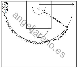 Gráfico de baloncesto que recoge ejercicios de bote siguiendo la línea de tres puntos