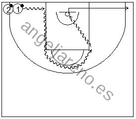 Gráfico de baloncesto que recoge ejercicios de bote siguiendo las líneas de la zona