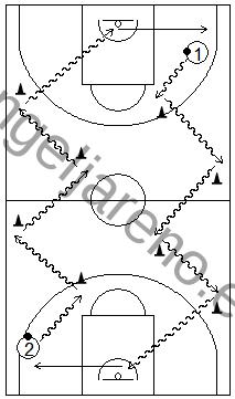 Gráfico de baloncesto que recoge ejercicios de bote continuo con una mano