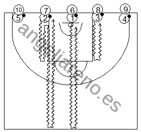 Gráfico de baloncesto que recoge ejercicios de bote desde la línea de fondo