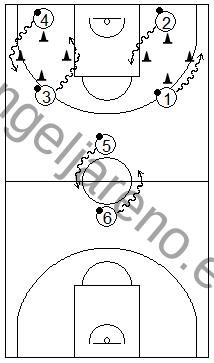 Gráfico de baloncesto que recoge ejercicios de bote por parejas persiguiendo en círculos uno a otro