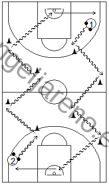 Gráfico de baloncesto que recoge ejercicios de bote cambiando de dirección con dos balones
