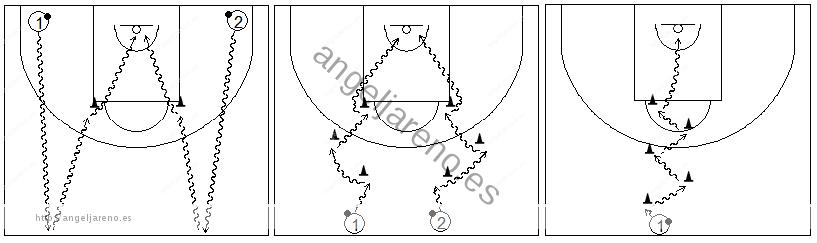 Gráfico de baloncesto que recoge ejercicios de bote con cambios de dirección usando sillas y conos en medio campo