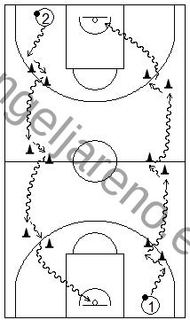 Gráfico de baloncesto que recoge ejercicios de bote con cambios de dirección usando sillas y conos en todo el campo