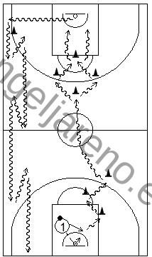 Gráfico de baloncesto que recoge ejercicios de bote usando cambios de mano de todo tipo en todo el campo tras rebote defensivo (2)